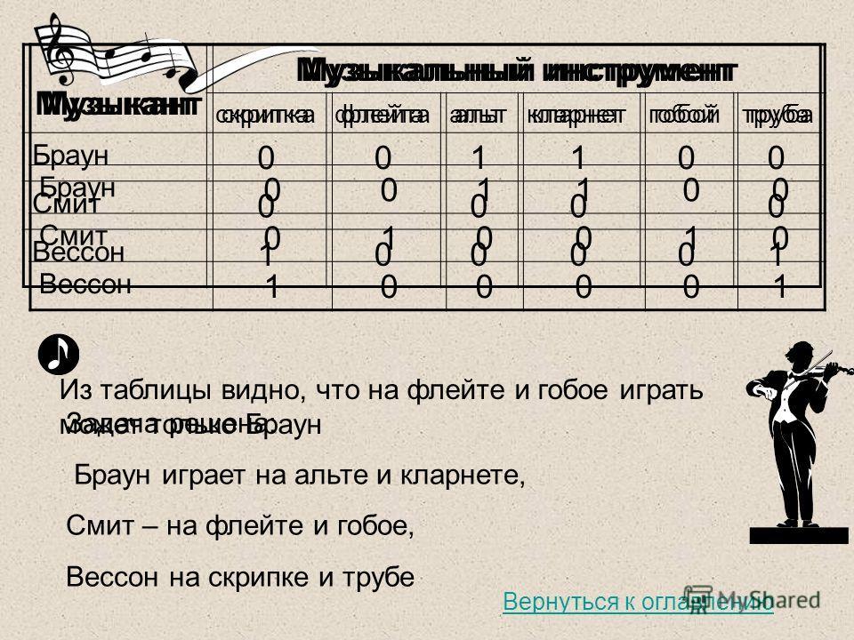 Из таблицы видно, что на флейте и гобое играть может только Браун Задача решена: Браун играет на альте и кларнете, Смит – на флейте и гобое, Вессон на скрипке и трубе Музыкант Музыкальный инструмент скрипкафлейтаальткларнетгобойтруба Браун 001100 Сми