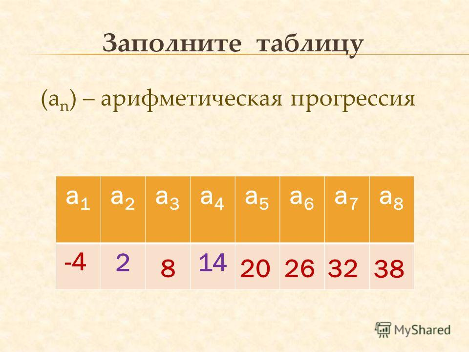 Заполните таблицу а1а1 а2а2 а3а3 а4а4 а5а5 а6а6 а7а7 а8а8 214 (а n ) – арифметическая прогрессия 8 -4 202632 38