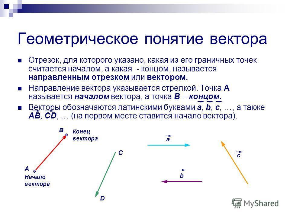 Геометрическое понятие вектора Отрезок, для которого указано, какая из его граничных точек считается началом, а какая - концом, называется направленным отрезком или вектором. Направление вектора указывается стрелкой. Точка A называется началом вектор