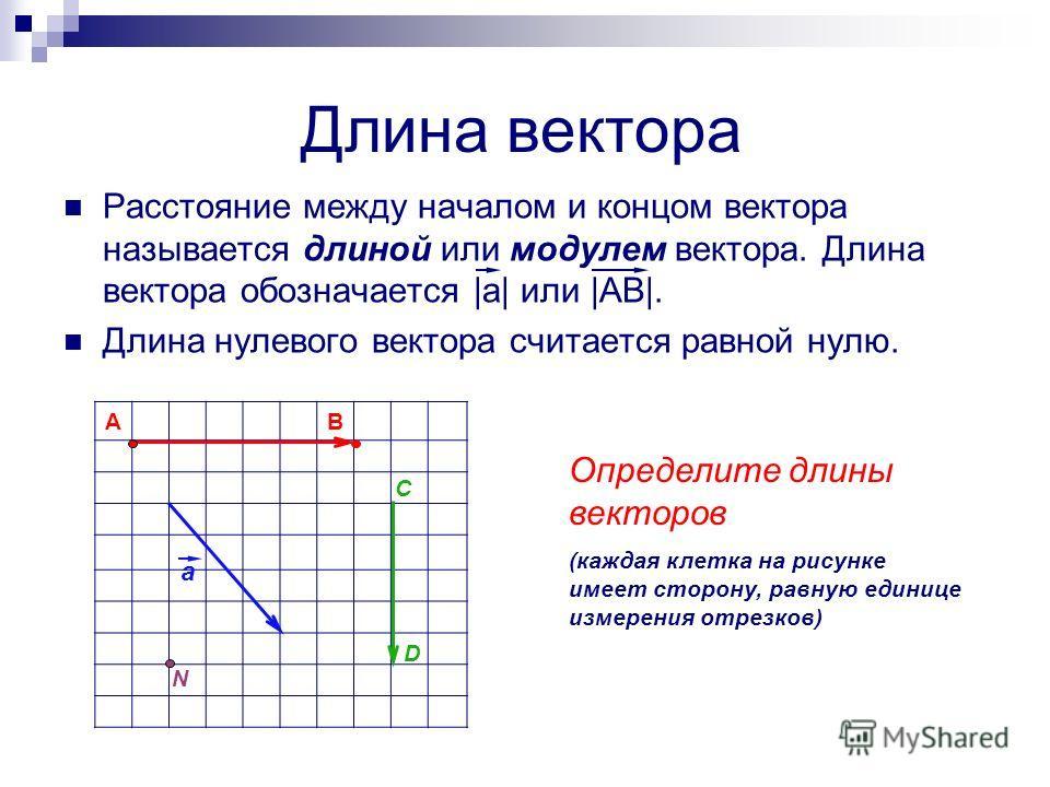 Длина вектора Расстояние между началом и концом вектора называется длиной или модулем вектора. Длина вектора обозначается |а| или |АВ|. Длина нулевого вектора считается равной нулю. AB a C D N Определите длины векторов (каждая клетка на рисунке имеет