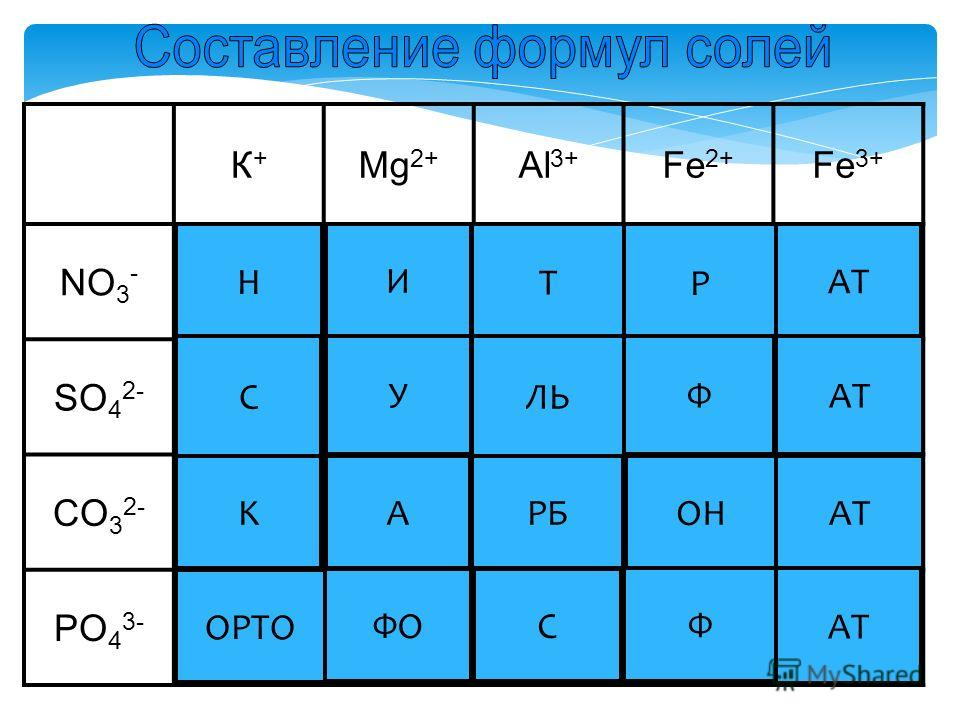 К+К+ Mg 2+ Al 3+ Fe 2+ Fe 3+ NO 3 - Нитрат калия нитрат магния нитрат алюминия нитрат железа (II) нитрат железа (III) SO 4 2- сульфат калия сульфат магния сульфат алюминия сульфат железа (II) сульфат железа (III) CO 3 2- карбонат калия карбонат магни