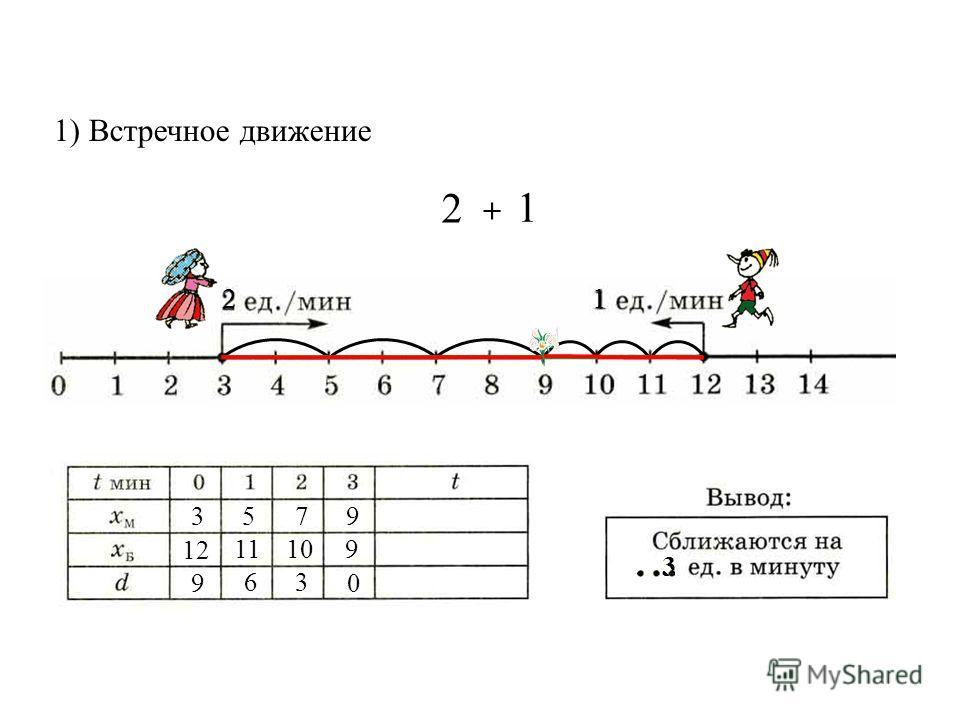 1) Встречное движение 3 12 9 5 7 9 9 63 0 1110 3 + 2 2 1 1
