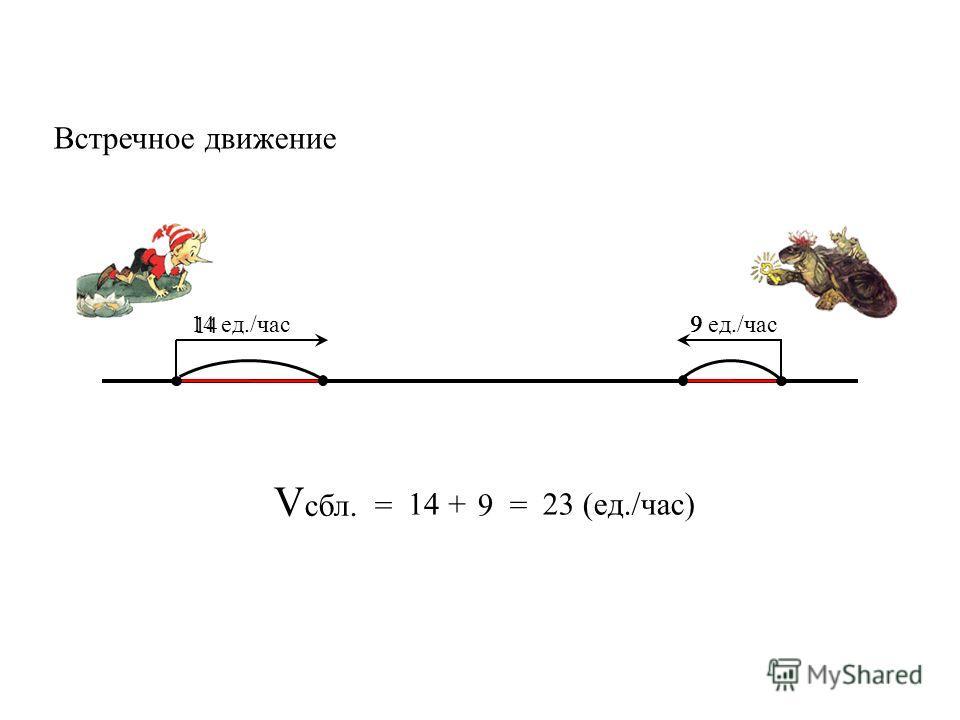 V сбл. = 14 9 = 23 (ед./час)+ Встречное движение 14 ед./час9 ед./час 14 9