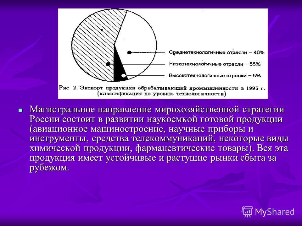 Магистральное направление мирохозяйственной стратегии России состоит в развитии наукоемкой готовой продукции (авиационное машиностроение, научные приборы и инструменты, средства телекоммуникаций, некоторые виды химической продукции, фармацевтические