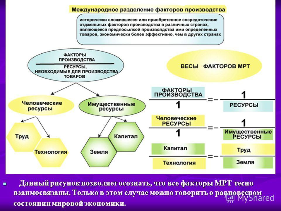 Данный рисунок позволяет осознать, что все факторы МРТ тесно взаимосвязаны. Только в этом случае можно говорить о равновесном состоянии мировой экономики. Данный рисунок позволяет осознать, что все факторы МРТ тесно взаимосвязаны. Только в этом случа