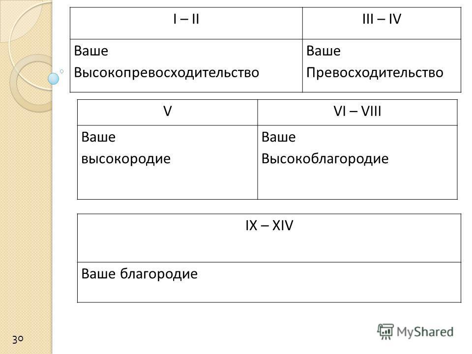 I – IIIII – IV Ваше Высокопревосходительство Ваше Превосходительство 30 VVI – VIII Ваше высокородие Ваше Высокоблагородие IX – XIV Ваше благородие