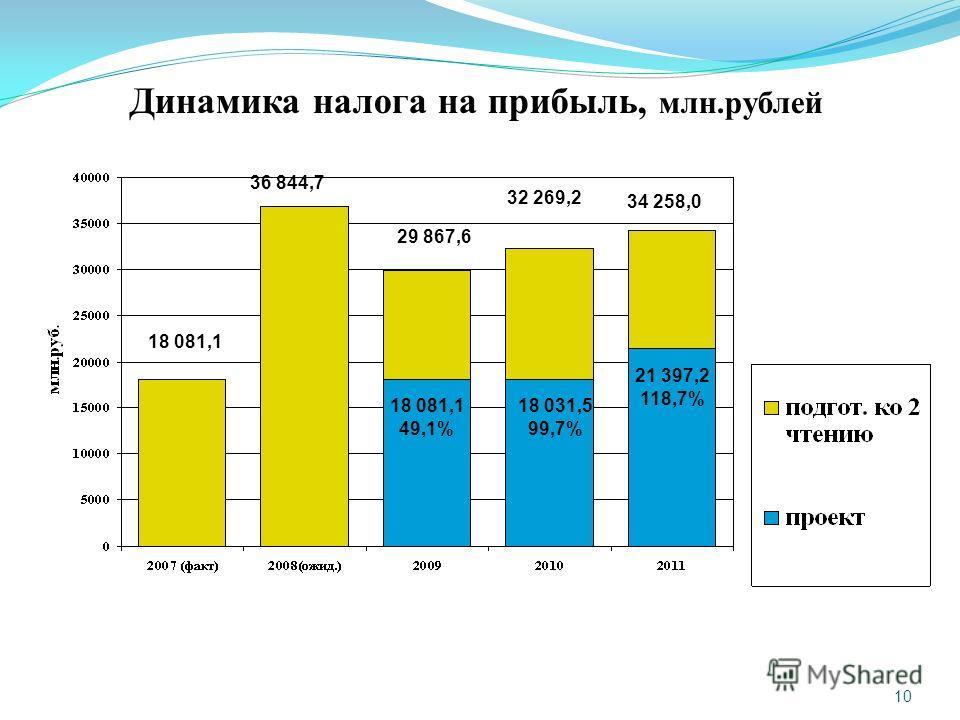 10 Динамика налога на прибыль, млн.рублей 36 844,7 29 867,6 32 269,2 34 258,0 18 081,1 49,1% 18 031,5 99,7% 21 397,2 118,7% 18 081,1