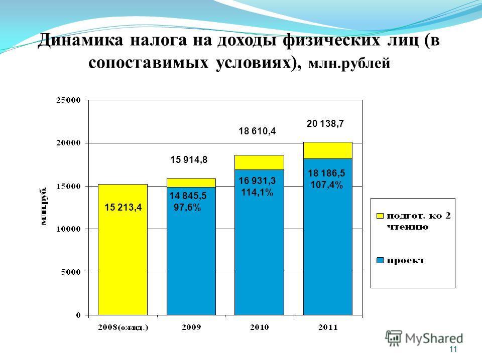 11 Динамика налога на доходы физических лиц (в сопоставимых условиях), млн.рублей 15 213,4 15 914,8 18 610,4 14 845,5 97,6% 16 931,3 114,1% 20 138,7 18 186,5 107,4%