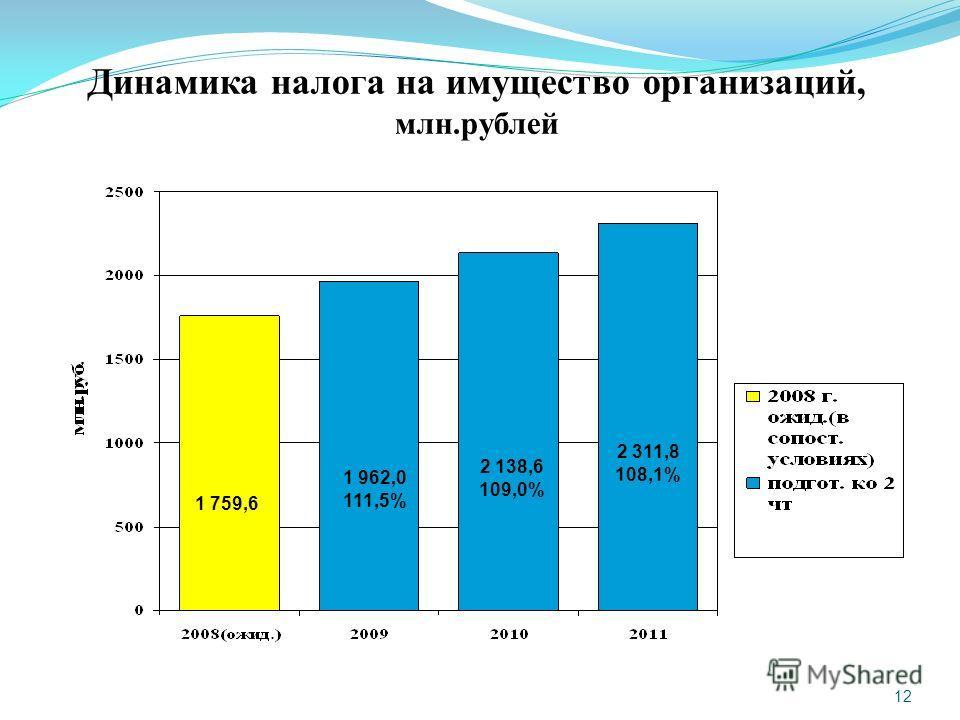 12 Динамика налога на имущество организаций, млн.рублей 1 759,6 1 962,0 111,5% 2 138,6 109,0% 2 311,8 108,1%