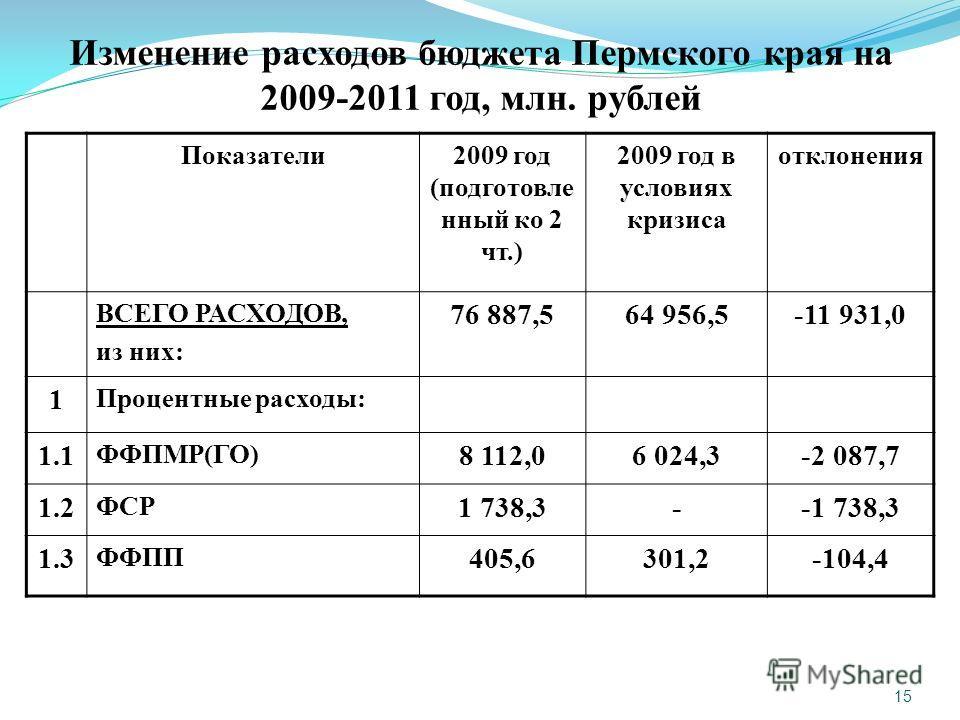 15 Изменение расходов бюджета Пермского края на 2009-2011 год, млн. рублей Показатели2009 год (подготовле нный ко 2 чт.) 2009 год в условиях кризиса отклонения ВСЕГО РАСХОДОВ, из них: 76 887,564 956,5-11 931,0 1 Процентные расходы: 1.1 ФФПМР(ГО) 8 11