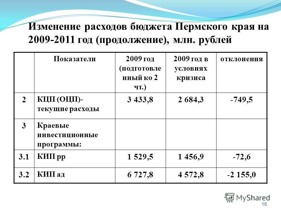 16 Изменение расходов бюджета Пермского края на 2009-2011 год (продолжение), млн. рублей Показатели2009 год (подготовле нный ко 2 чт.) 2009 год в условиях кризиса отклонения 2 КЦП (ОЦП)- текущие расходы 3 433,82 684,3-749,5 3 Краевые инвестиционные п