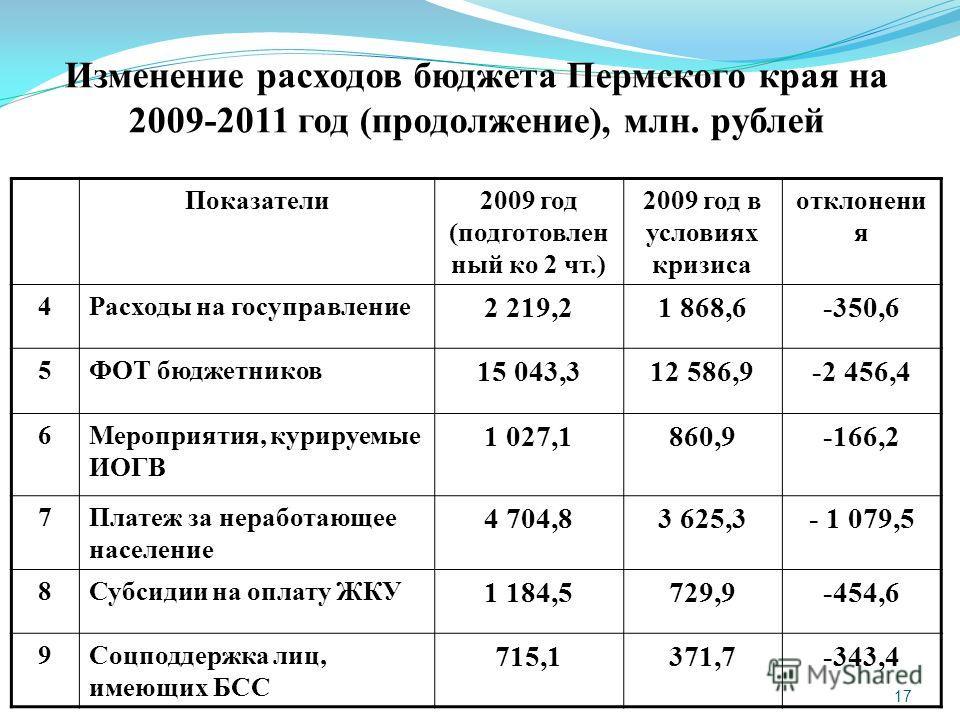 17 Изменение расходов бюджета Пермского края на 2009-2011 год (продолжение), млн. рублей Показатели2009 год (подготовлен ный ко 2 чт.) 2009 год в условиях кризиса отклонени я 4Расходы на госуправление 2 219,21 868,6-350,6 5ФОТ бюджетников 15 043,312