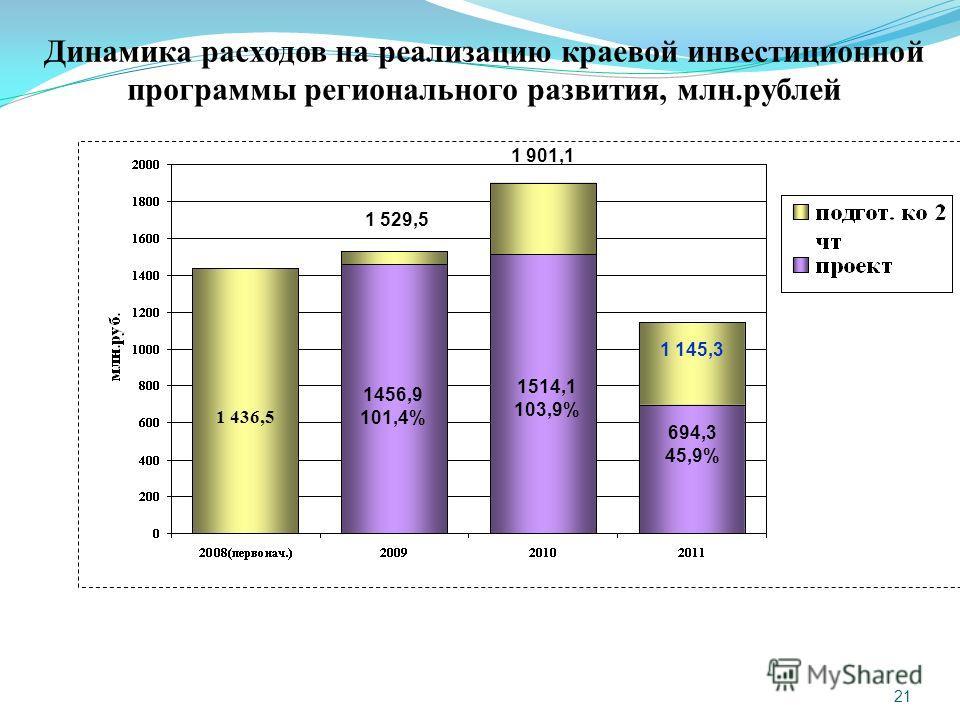 21 Динамика расходов на реализацию краевой инвестиционной программы регионального развития, млн.рублей 1 436,5 1 529,5 1 901,1 1 145,3 694,3 45,9% 1456,9 101,4% 1514,1 103,9%