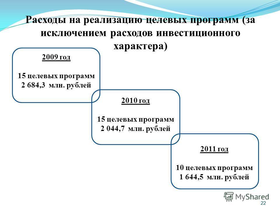 22 Расходы на реализацию целевых программ (за исключением расходов инвестиционного характера) 2009 год 15 целевых программ 2 684,3 млн. рублей 2010 год 15 целевых программ 2 044,7 млн. рублей 2011 год 10 целевых программ 1 644,5 млн. рублей