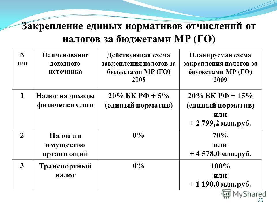 26 Закрепление единых нормативов отчислений от налогов за бюджетами МР (ГО) N п/п Наименование доходного источника Действующая схема закрепления налогов за бюджетами МР (ГО) 2008 Планируемая схема закрепления налогов за бюджетами МР (ГО) 2009 1Налог
