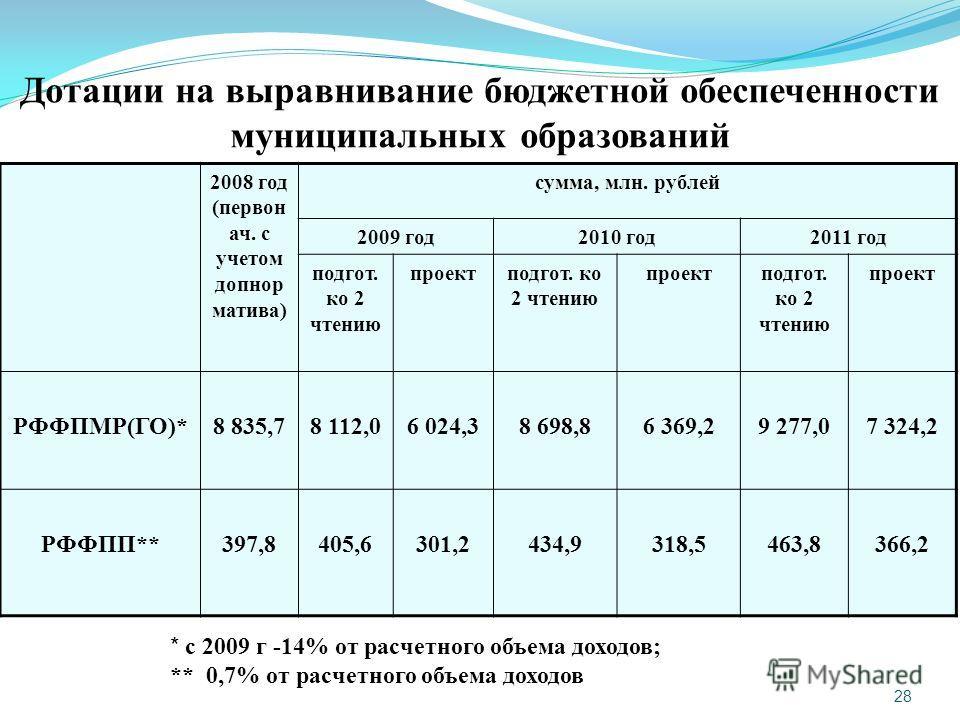 28 Дотации на выравнивание бюджетной обеспеченности муниципальных образований 2008 год (первон ач. с учетом допнор матива) сумма, млн. рублей 2009 год2010 год2011 год подгот. ко 2 чтению проектподгот. ко 2 чтению проектподгот. ко 2 чтению проект РФФП