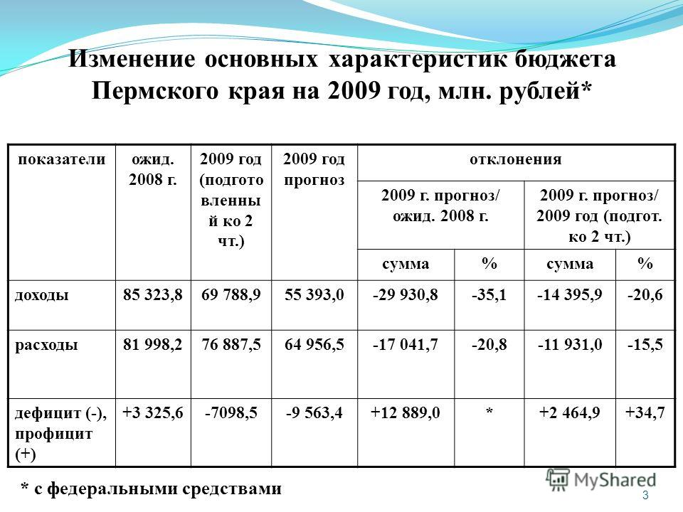 3 Изменение основных характеристик бюджета Пермского края на 2009 год, млн. рублей* показателиожид. 2008 г. 2009 год (подгото вленны й ко 2 чт.) 2009 год прогноз отклонения 2009 г. прогноз/ ожид. 2008 г. 2009 г. прогноз/ 2009 год (подгот. ко 2 чт.) с