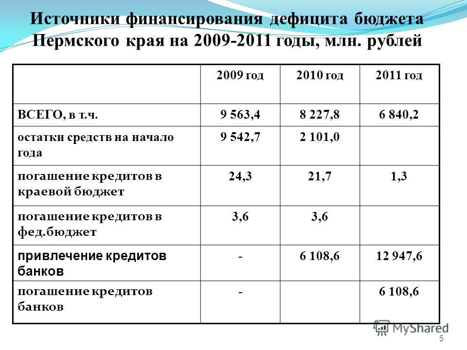 5 Источники финансирования дефицита бюджета Пермского края на 2009-2011 годы, млн. рублей 2009 год2010 год2011 год ВСЕГО, в т.ч.9 563,48 227,86 840,2 остатки средств на начало года 9 542,72 101,0 погашение кредитов в краевой бюджет 24,321,71,3 погаше