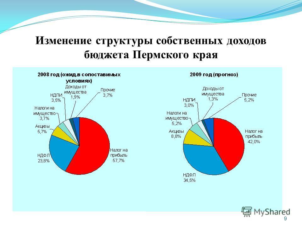 9 Изменение структуры собственных доходов бюджета Пермского края