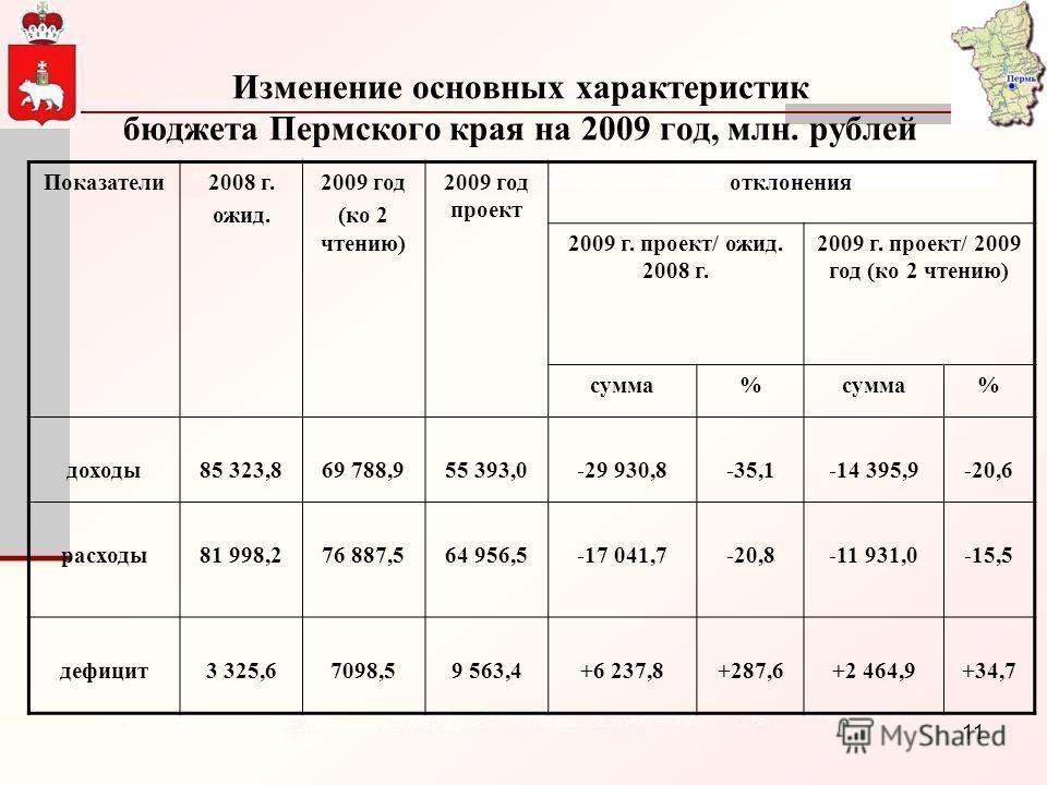 11 Изменение основных характеристик бюджета Пермского края на 2009 год, млн. рублей Показатели2008 г. ожид. 2009 год (ко 2 чтению) 2009 год проект отклонения 2009 г. проект/ ожид. 2008 г. 2009 г. проект/ 2009 год (ко 2 чтению) сумма% % доходы85 323,8