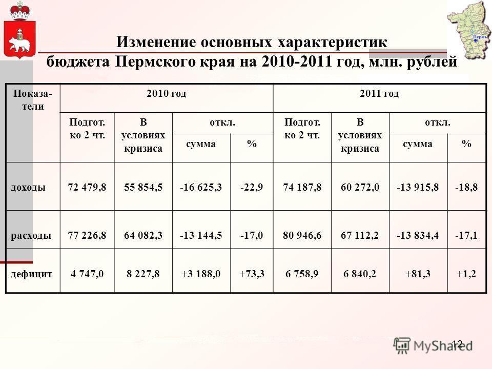 12 Изменение основных характеристик бюджета Пермского края на 2010-2011 год, млн. рублей Показа- тели 2010 год2011 год Подгот. ко 2 чт. В условиях кризиса откл.Подгот. ко 2 чт. В условиях кризиса откл. сумма% % доходы72 479,855 854,5-16 625,3-22,974