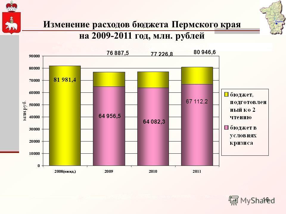 16 Изменение расходов бюджета Пермского края на 2009-2011 год, млн. рублей 81 981,4 76 887,5 77 226,8 80 946,6 64 956,5 64 082,3 67 112,2