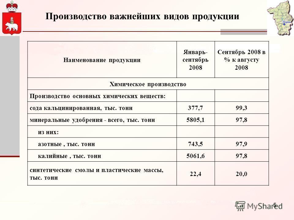 5 Производство важнейших видов продукции Наименование продукции Январь- сентябрь 2008 Сентябрь 2008 в % к августу 2008 Химическое производство Производство основных химических веществ: сода кальцинированная, тыс. тонн377,799,3 минеральные удобрения -