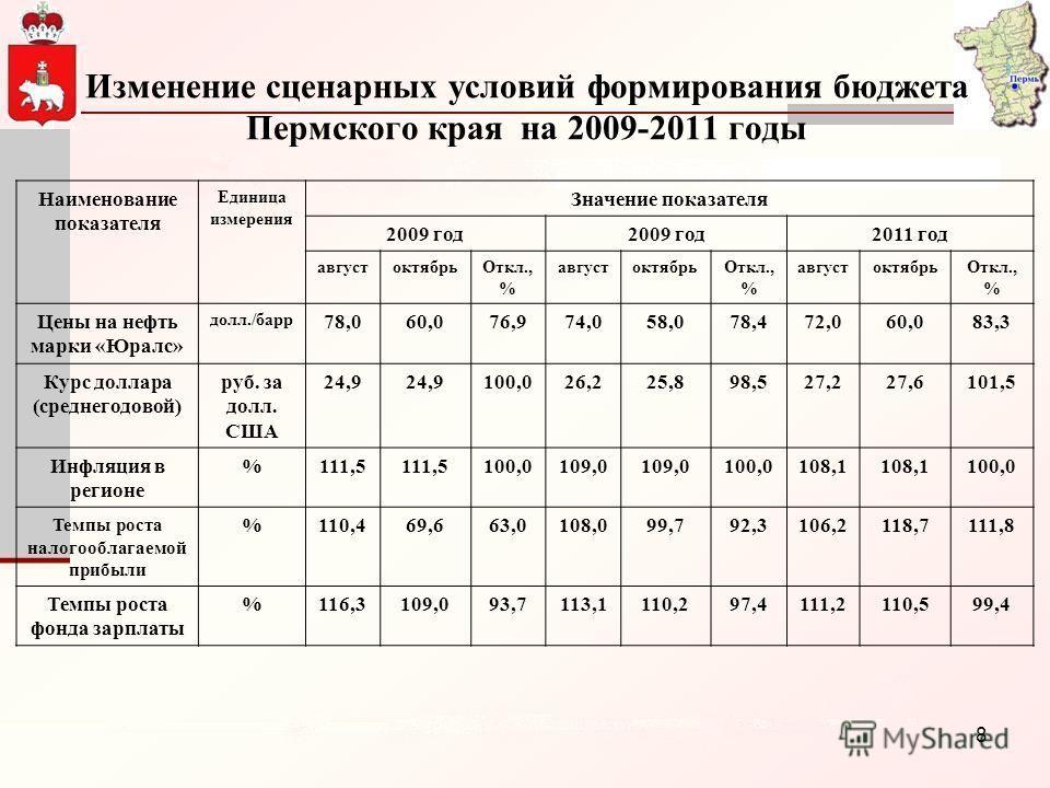 8 Изменение сценарных условий формирования бюджета Пермского края на 2009-2011 годы Наименование показателя Единица измерения Значение показателя 2009 год 2011 год августоктябрьОткл., % августоктябрьОткл., % августоктябрьОткл., % Цены на нефть марки