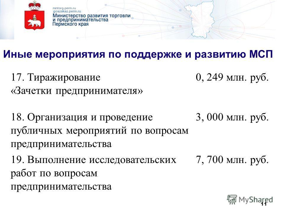 11 goszakaz.perm.ru Иные мероприятия по поддержке и развитию МСП 17. Тиражирование «Зачетки предпринимателя» 0, 249 млн. руб. 18. Организация и проведение публичных мероприятий по вопросам предпринимательства 3, 000 млн. руб. 19. Выполнение исследова