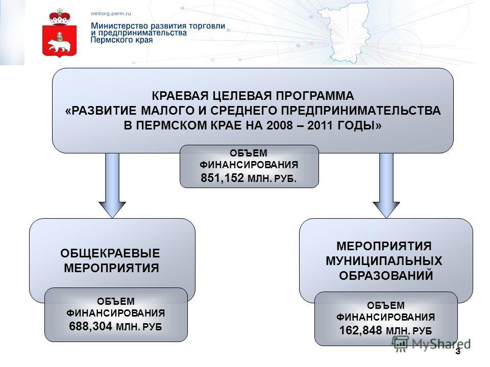 3 3 КРАЕВАЯ ЦЕЛЕВАЯ ПРОГРАММА «РАЗВИТИЕ МАЛОГО И СРЕДНЕГО ПРЕДПРИНИМАТЕЛЬСТВА В ПЕРМСКОМ КРАЕ НА 2008 – 2011 ГОДЫ» ОБЩЕКРАЕВЫЕ МЕРОПРИЯТИЯ МУНИЦИПАЛЬНЫХ ОБРАЗОВАНИЙ ОБЪЕМ ФИНАНСИРОВАНИЯ 851,152 МЛН. РУБ. ОБЪЕМ ФИНАНСИРОВАНИЯ 688,304 МЛН. РУБ ОБЪЕМ ФИ
