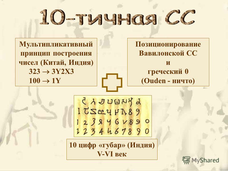 Мультипликативный принцип построения чисел (Китай, Индия) 323 3Y2X3 100 1Y Позиционирование Вавилонской СС и греческий 0 (Ouden - ничто) 10 цифр «губар» (Индия) V-VI век