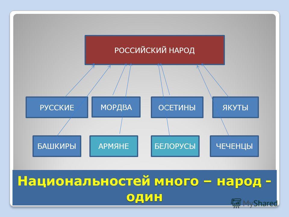 РОССИЙСКИЙ НАРОД ОСЕТИНЫ ЧЕЧЕНЦЫБАШКИРЫ ЯКУТЫ МОРДВА РУССКИЕ АРМЯНЕБЕЛОРУСЫ много – народ - один Национальностей много – народ - один