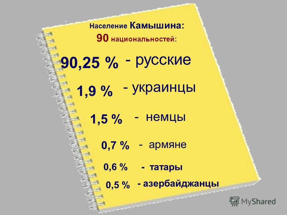 Население Камышина: 90 национальностей: 90,25 % - русские 1,9 % - украинцы 1,5 % - немцы 0,7 % - армяне 0,6 %- татары 0,5 % - азербайджанцы