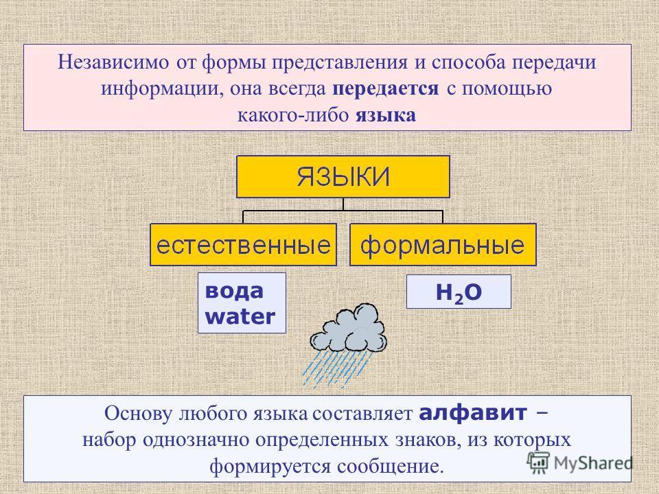Независимо от формы представления и способа передачи информации, она всегда передается с помощью какого-либо языка вода water H2OH2O Основу любого языка составляет алфавит – набор однозначно определенных знаков, из которых формируется сообщение.