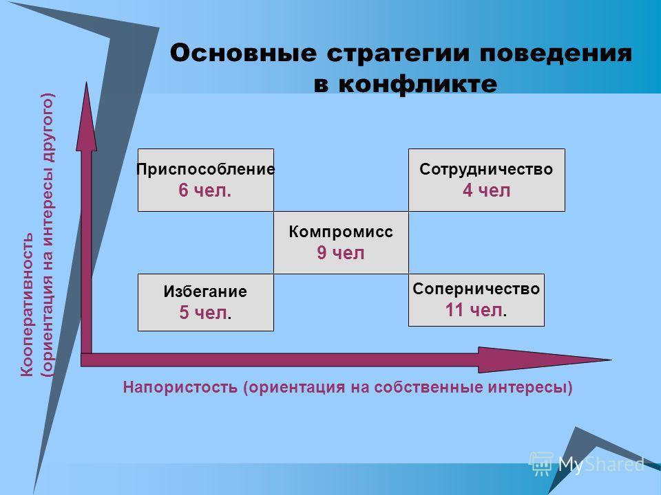 Основные стратегии поведения в конфликте Приспособление 6 чел. Компромисс 9 чел Сотрудничество 4 чел Избегание 5 чел. Соперничество 11 чел. Напористость (ориентация на собственные интересы) Кооперативность (ориентация на интересы другого)