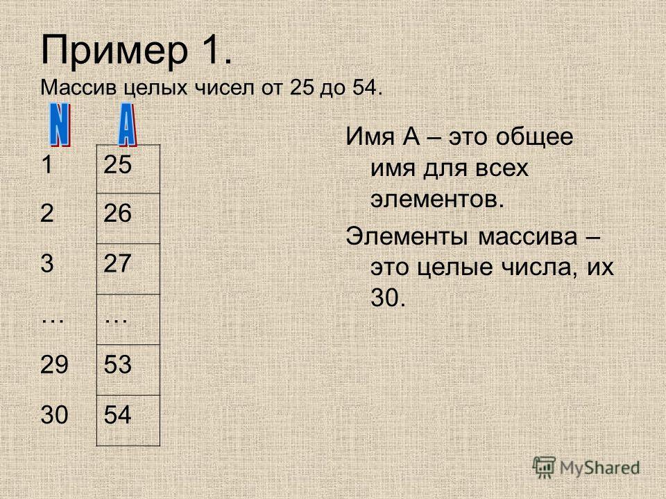Пример 1. Массив целых чисел от 25 до 54. 125 226 327 …… 2953 3054 Имя A – это общее имя для всех элементов. Элементы массива – это целые числа, их 30.