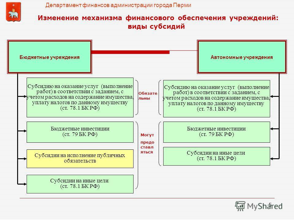 5 Изменение механизма финансового обеспечения учреждений: виды субсидий Субсидию на оказание услуг (выполнение работ) в соответствии с заданием, с учетом расходов на содержание имущества, уплату налогов по данному имуществу (ст. 78.1 БК РФ) Субсидии