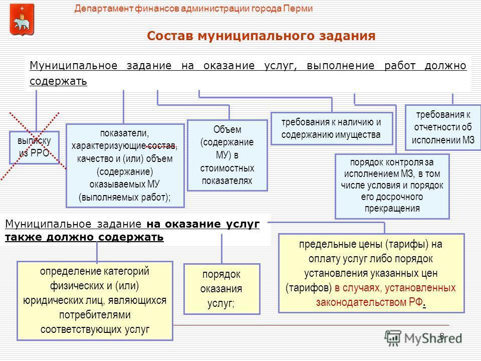 8 Муниципальное задание на оказание услуг, выполнение работ должно содержать выписку из РРО показатели, характеризующие состав, качество и (или) объем (содержание) оказываемых МУ (выполняемых работ); порядок контроля за исполнением МЗ, в том числе ус