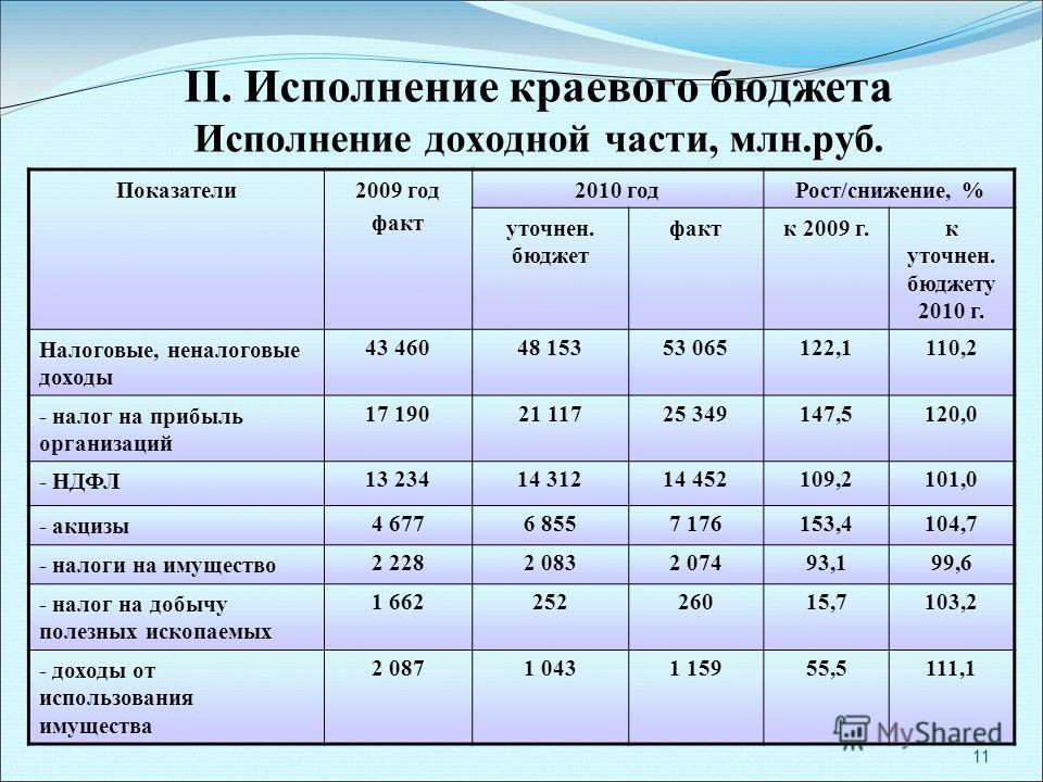 11 II. Исполнение краевого бюджета Исполнение доходной части, млн.руб. Показатели2009 год факт 2010 годРост/снижение, % уточнен. бюджет фактк 2009 г.к уточнен. бюджету 2010 г. Налоговые, неналоговые доходы 43 46048 15353 065122,1110,2 - налог на приб