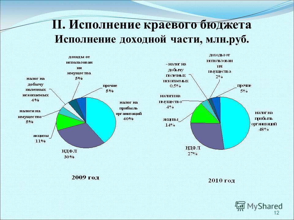 12 II. Исполнение краевого бюджета Исполнение доходной части, млн.руб.