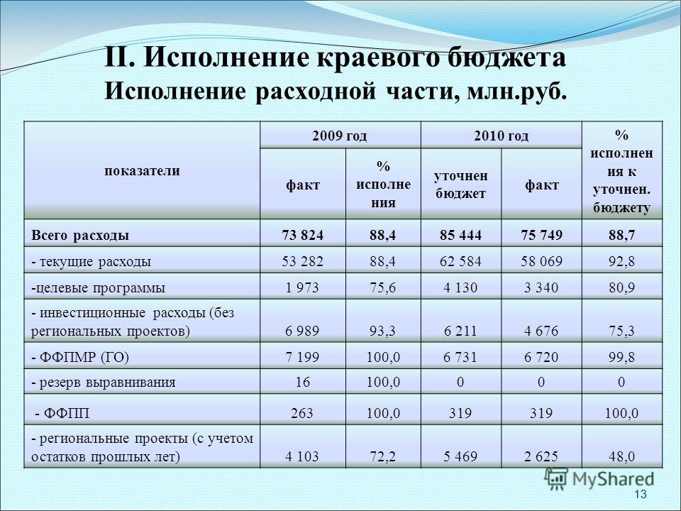 13 II. Исполнение краевого бюджета Исполнение расходной части, млн.руб. показатели 2009 год2010 год % исполнен ия к уточнен. бюджету факт % исполне ния уточнен бюджет факт Всего расходы73 82488,485 44475 74988,7 - текущие расходы53 28288,462 58458 06