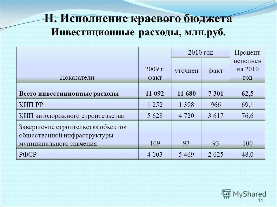 14 II. Исполнение краевого бюджета Инвестиционные расходы, млн.руб. Показатели 2009 г. факт 2010 год Процент исполнен ия 2010 год уточненфакт Всего инвестиционные расходы11 09211 6807 30162,5 КИП РР1 2521 39896669,1 КИП автодорожного строительства5 6