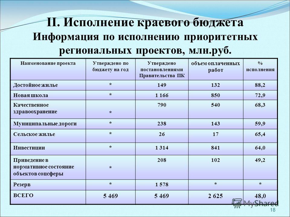 18 II. Исполнение краевого бюджета Информация по исполнению приоритетных региональных проектов, млн.руб. Наименование проектаУтверждено по бюджету на год Утверждено постановлениями Правительства ПК объем оплаченных работ % исполнения Достойное жилье*