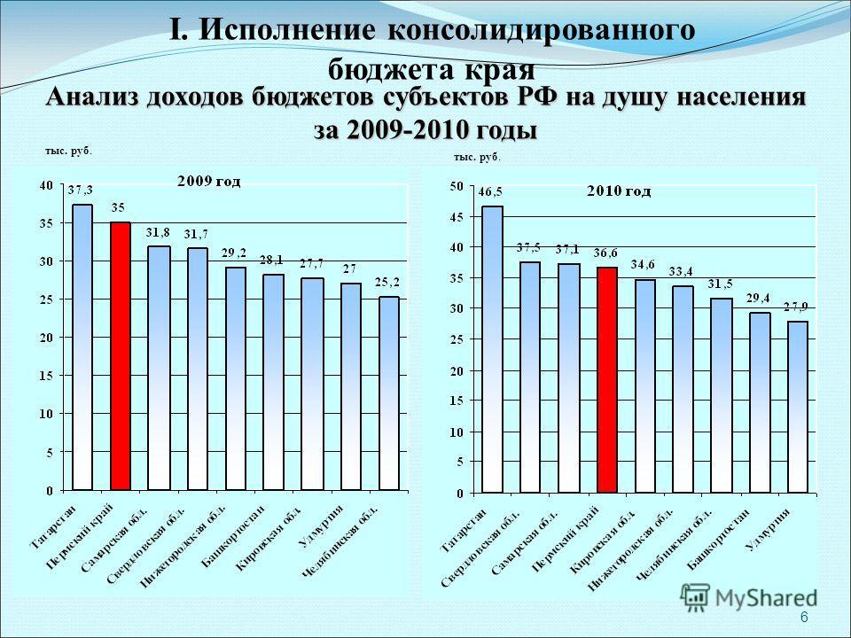 6 I. Исполнение консолидированного бюджета края Анализ доходов бюджетов субъектов РФ на душу населения за 2009-2010 годы тыс. руб.