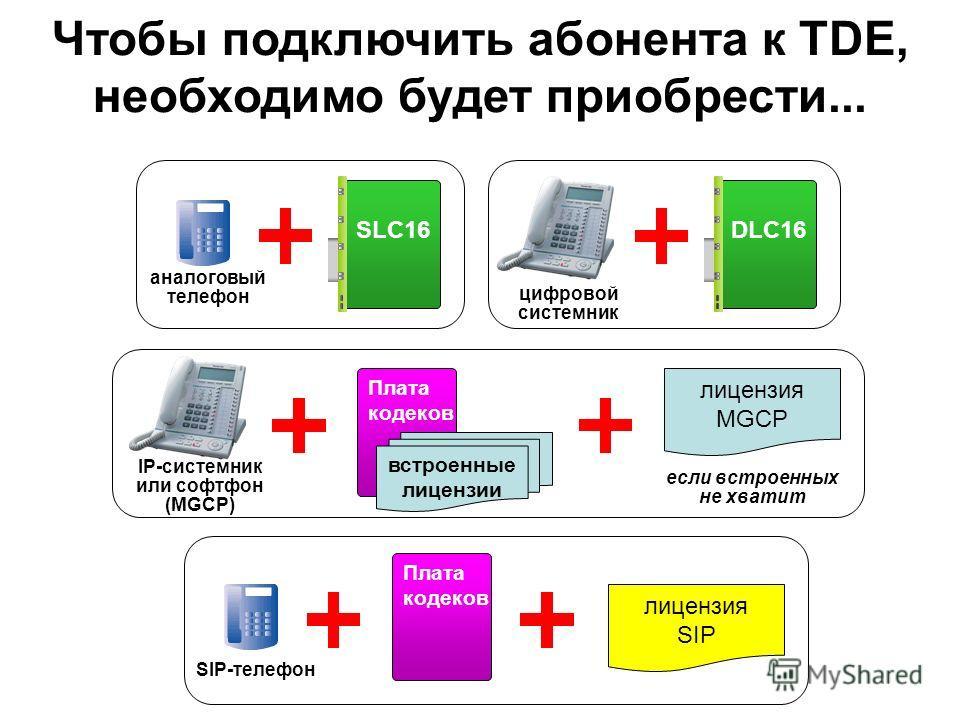 Чтобы подключить абонента к TDE, необходимо будет приобрести... SLC16DLC16 цифровой системник аналоговый телефон IP-системник или софтфон (MGCP) лицензия MGCP Плата кодеков встроенные лицензии если встроенных не хватит SIP-телефон лицензия SIP Плата