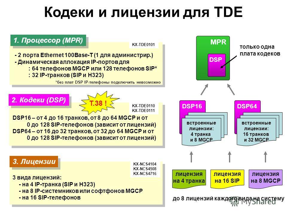 World New MPR Card 2. Кодеки (DSP) 3. Лицензии 3 вида лицензий: - на 4 IP-транка (SIP и H323) - на 8 IP-системников или софтфонов MGCP - на 16 SIP-телефонов - 2 порта Ethernet 100Base-T (1 для администрир.) - Динамическая аллокация IP-портов для : 64