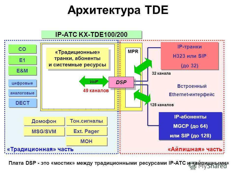 IP-АТС KX-TDE100/200 Встроенный Ethernet-интерфейс IP-транки H323 или SIP (до 32) IP-транки H323 или SIP (до 32) IP-абоненты MGCP (до 64) или SIP (до 128) IP-абоненты MGCP (до 64) или SIP (до 128) CO E1 E&M цифровые аналоговые Домофон Плата DSP - это