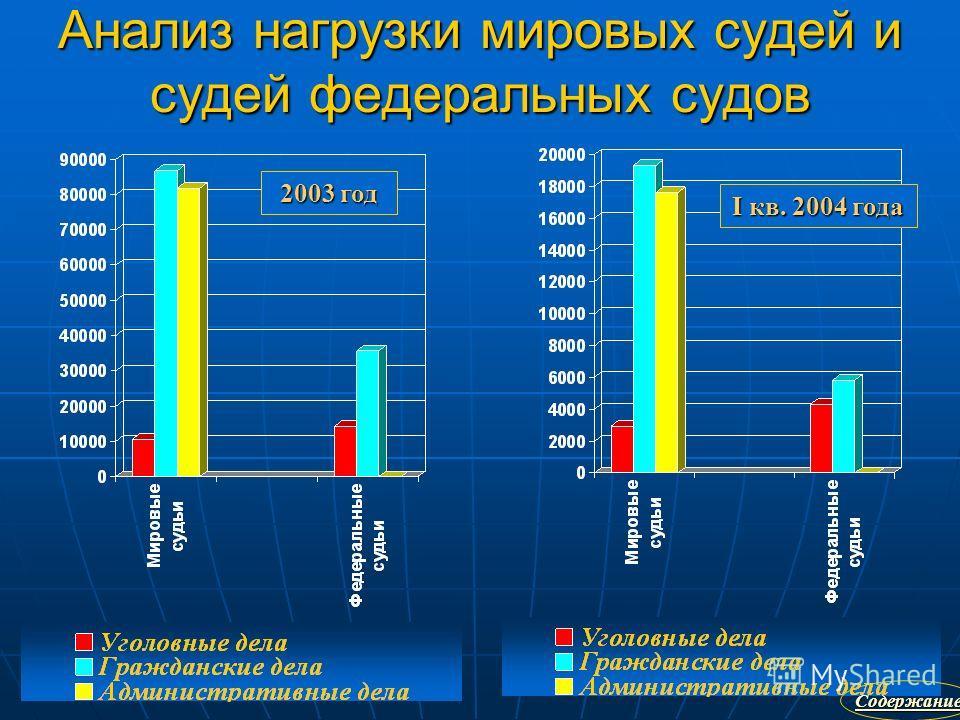 Анализ нагрузки мировых судей и судей федеральных судов 2003 год I кв. 2004 года Содержание