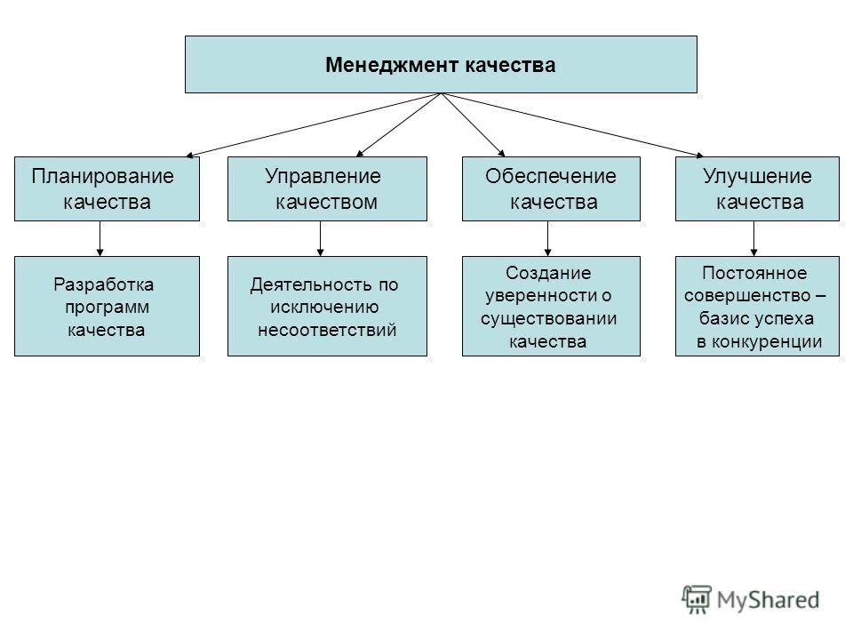 Менеджмент качества Планирование качества Управление качеством Обеспечение качества Улучшение качества Разработка программ качества Деятельность по исключению несоответствий Создание уверенности о существовании качества Постоянное совершенство – бази