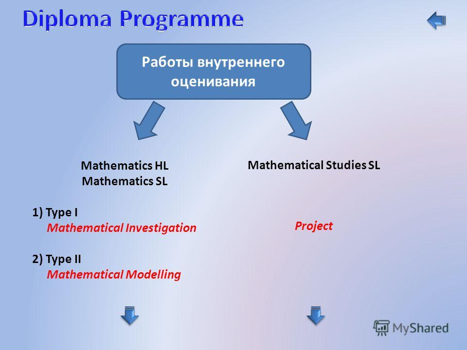 Работы внутреннего оценивания Mathematics HL Mathematics SL 1) Type I Mathematical Investigation 2) Type II Mathematical Modelling Mathematical Studies SL Project